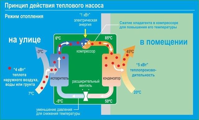 Отопление дома кондиционером: миф или правда?, изображение №3