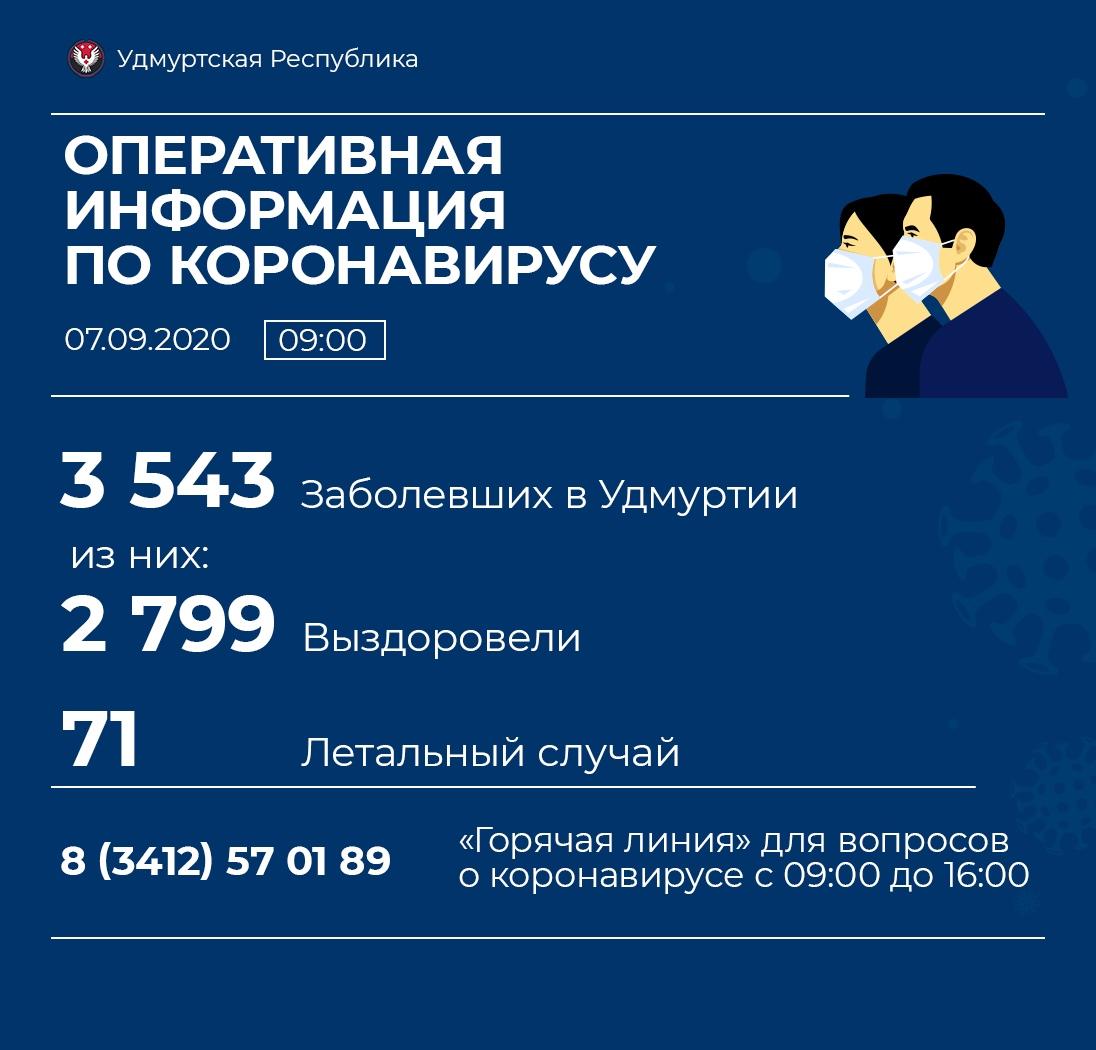 07.09.2020 выявили в Удмуртии 52 новых случая коронавирусной инфекции.
